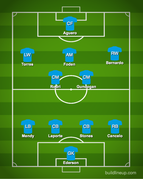 4 changes by Pep, rare start for £100k-p/w outcast: Predicted Man City XI v Olympiakos – opinion